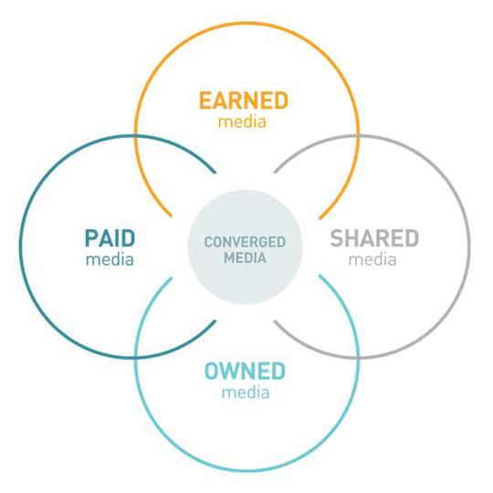 360 Grad Kommunikation Peso paid earned owned shared media