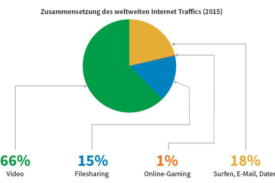 Flutlicht Bewegtbild Kommunikation Anteil Internet Traffic 2015