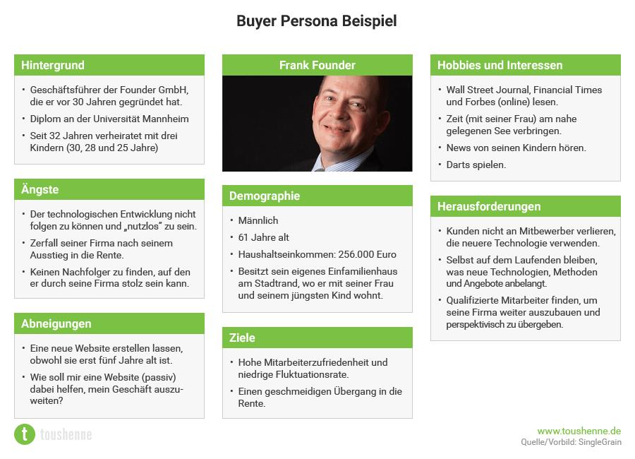 Buyer Personas Beispiel Quelle toushenne