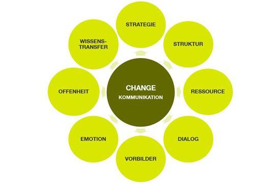 Flutlicht Change Kommunikation Erfolgsfaktoren Grafik