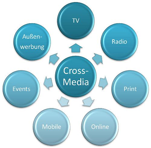 Consumer Medien Cross Media