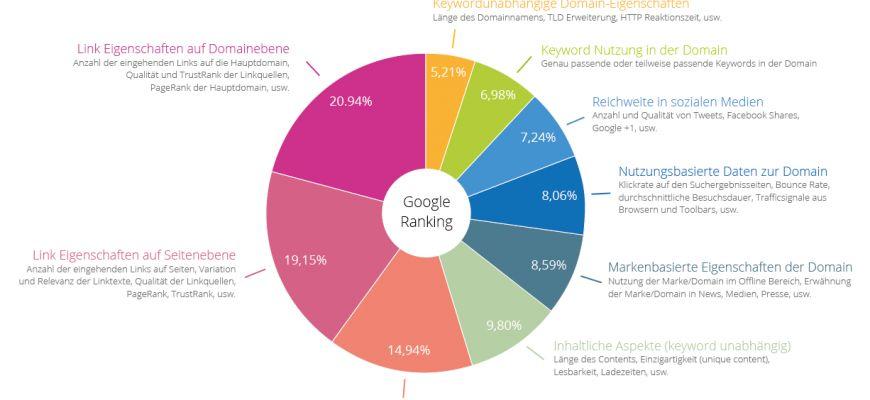 Duplicate Content Google Ranking Faktoren