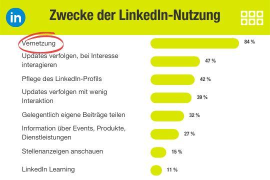 Erfolgreich B2b Entscheider über LinkedIn Erreichen Ig Ergebnis2