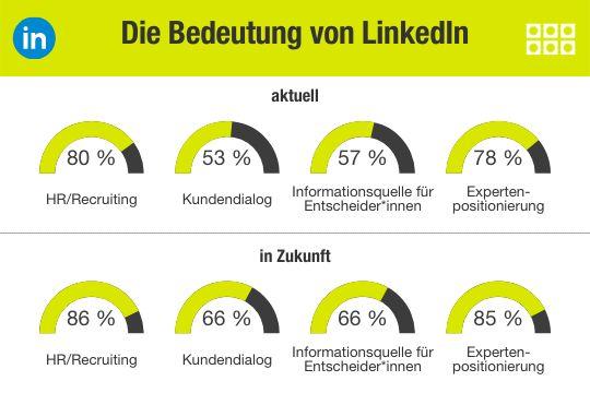Erfolgreich B2b Entscheider über LinkedIn Erreichen Ig Ergebnis6