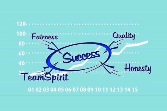 Qualität Einer Agentur Kriterien Erfolg