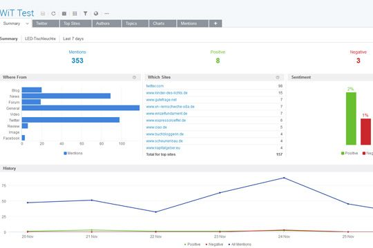 Social Media Monitoring Brandwatch Auswertung Report