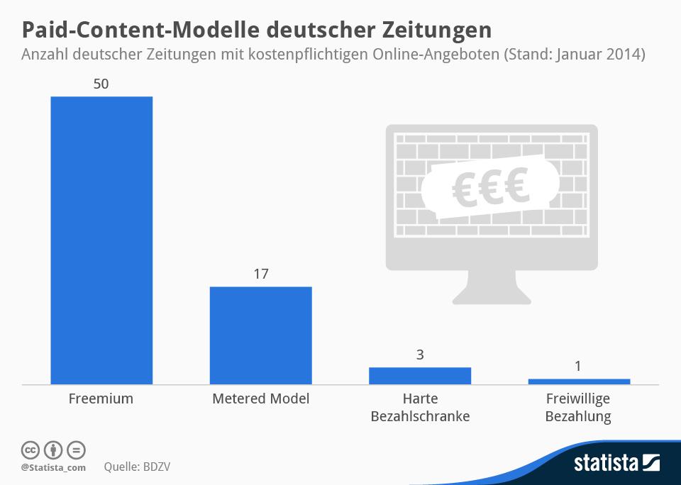 statista_infografik_1239_Deutsche_Zeitungen_mit_Paywall_n