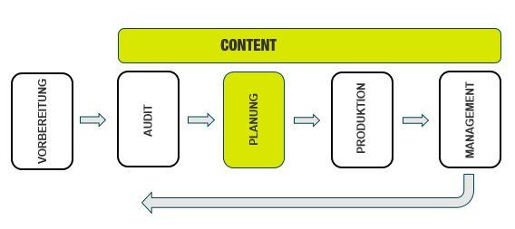 3 Planung