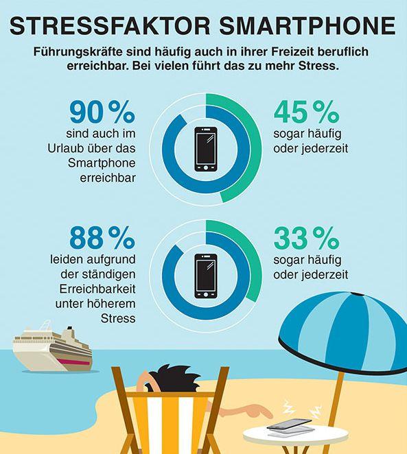 Infografiken Stressfaktor Smartphone Beispiel