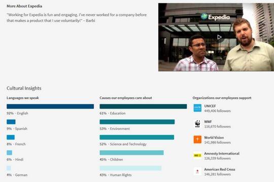 Mitarbeiter finden, LinkedIn, Karriereseiten