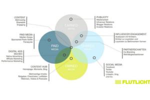 Kommunikationsstrategie Peso Modell Grafik