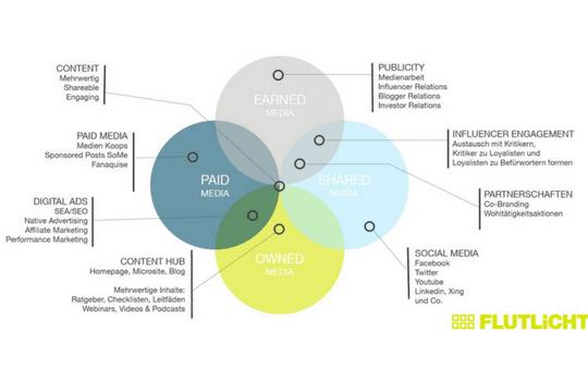 Kommunikationsstrategie PESO Modell