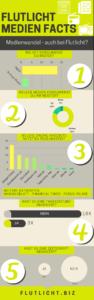 Medienwandel Infografik Flutlicht Faktencheck