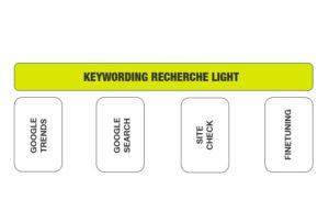 Keyword Recherche Light Für Einsteiger SEO Grafik