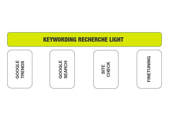 Keyword Recherche für Einsteiger Modell Abbildung