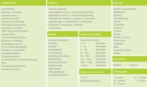 XING Zielgruppen Cluster Kategorien Tabelle