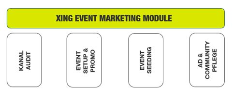 Impulse fürs Eventmarketing via Xing
