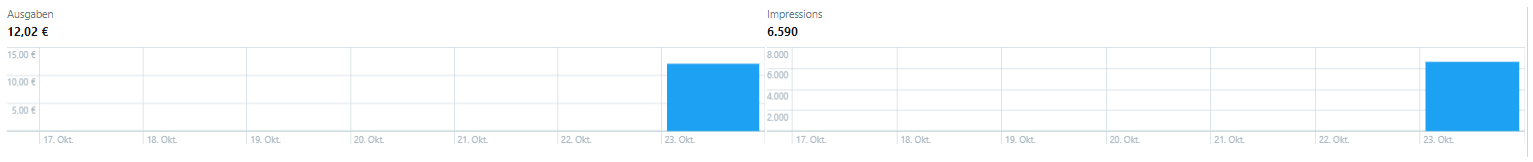 Twitter Follower Kampagne, Monitoring