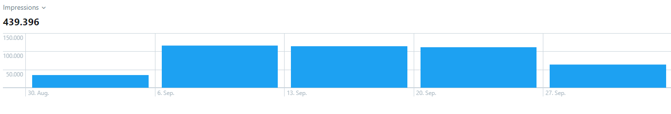 Twitter Awareness Kampagne, Monitoring