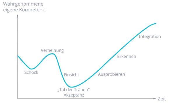 Erfolgreiche Change-Kommunikation, 7-Phasen-Modell